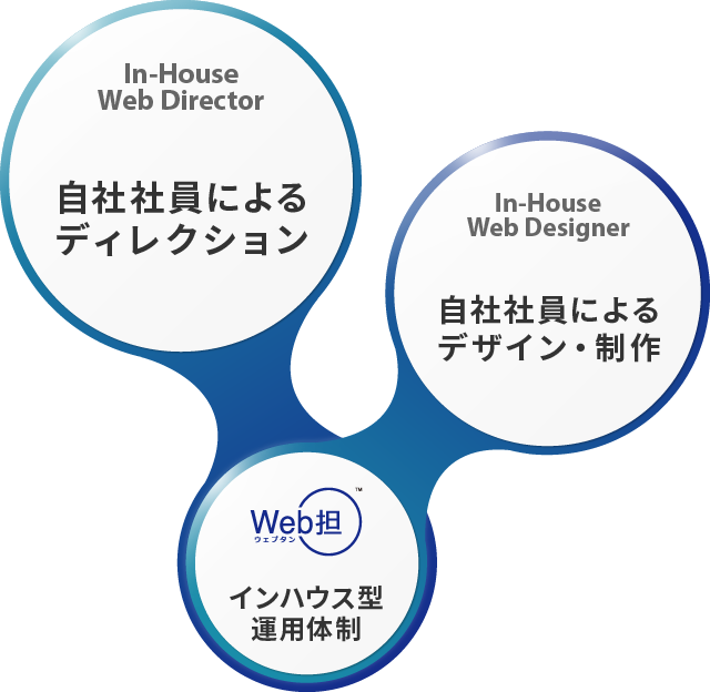 Web担による、インハウス型運用体制