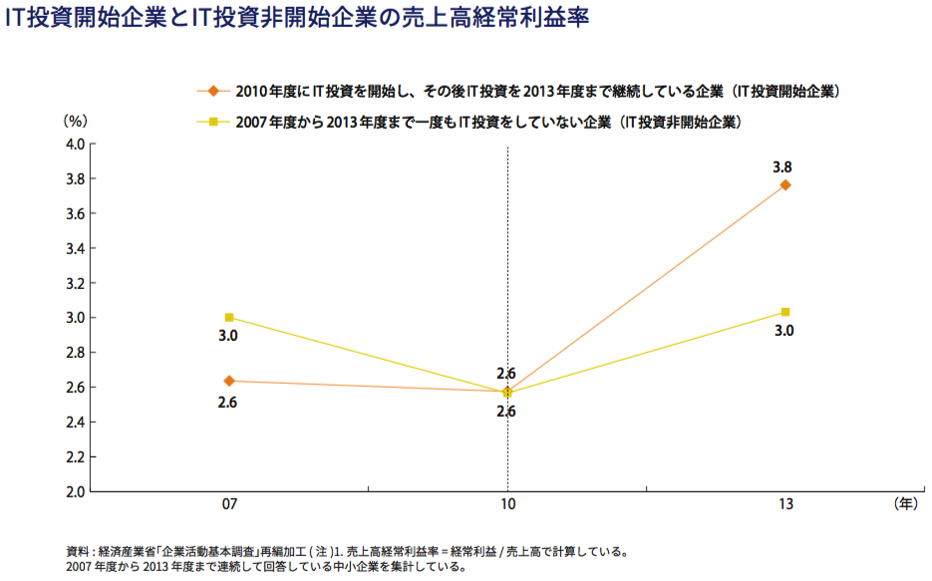 IT投資の有/無による中小企業の売上経常利益率の推移の比較