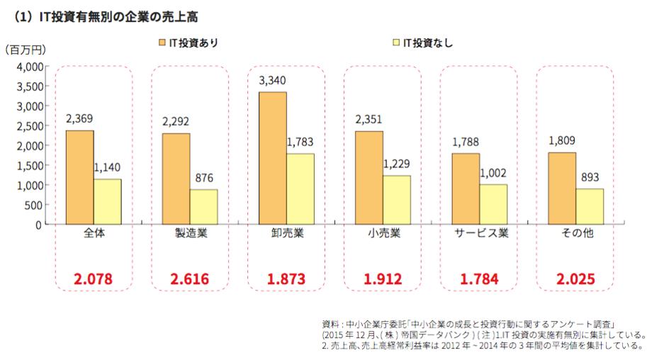 IT投資の有/無による中小企業の売上比較
